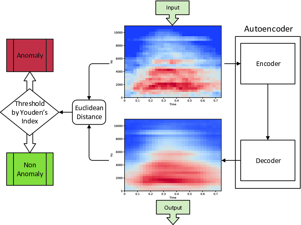 Acoustic Anomaly Detection Using Convolutional Autoencoders in