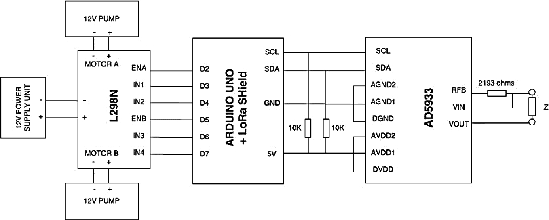 IoT Enabled Smart Sensing System | SpringerLink