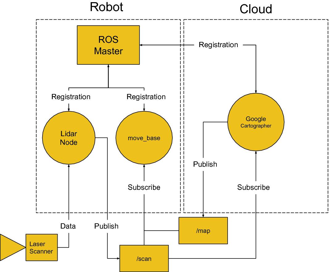 Cloud Robotics with ROS | SpringerLink