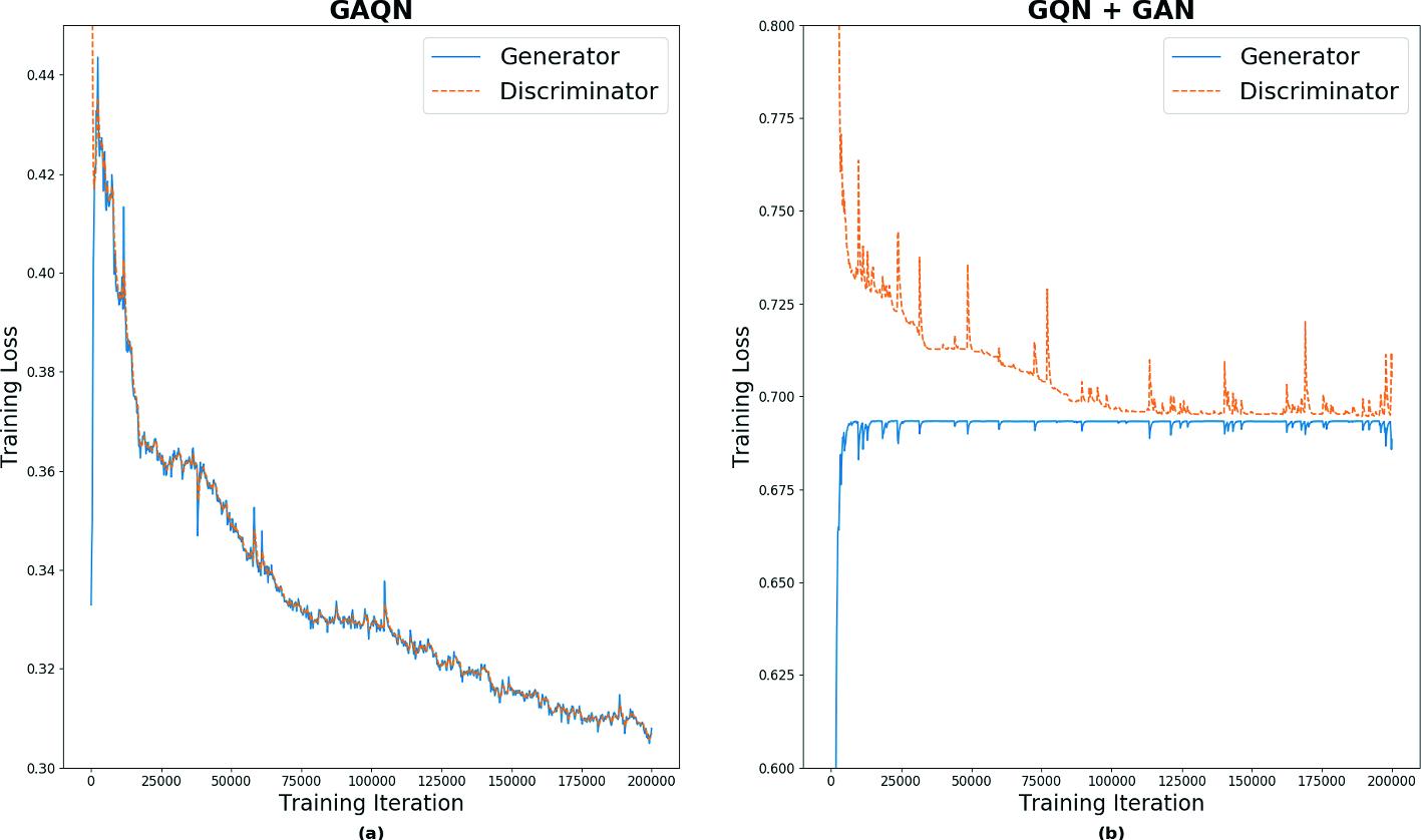 Predicting Novel Views Using Generative Adversarial Query Network