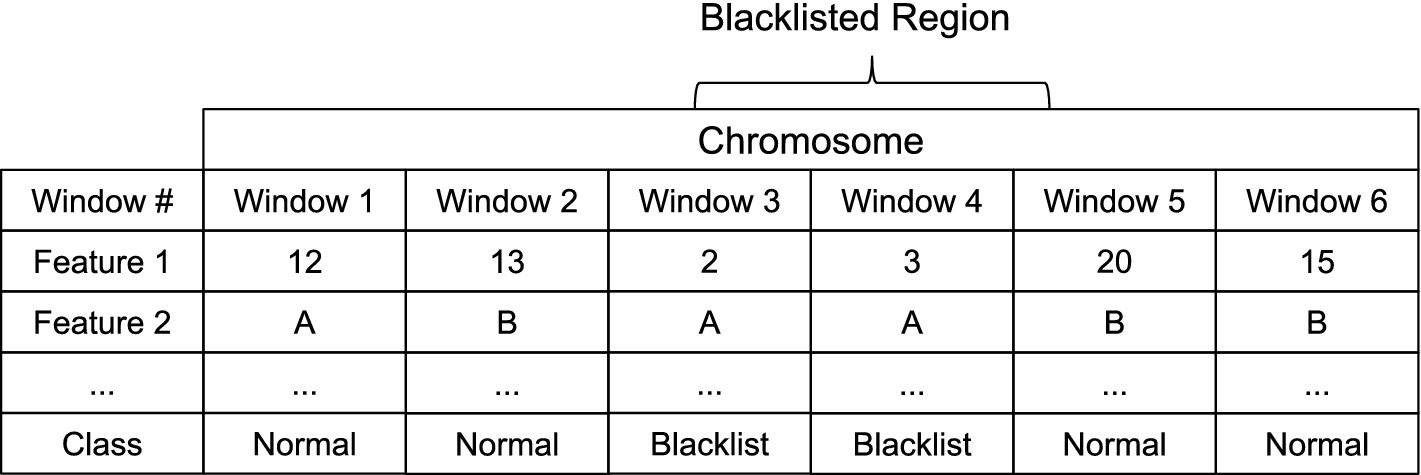 PeakPass: Automating ChIP-Seq Blacklist Creation | SpringerLink