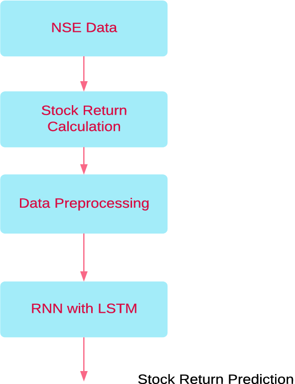 Study of Stock Return Predictions Using Recurrent Neural