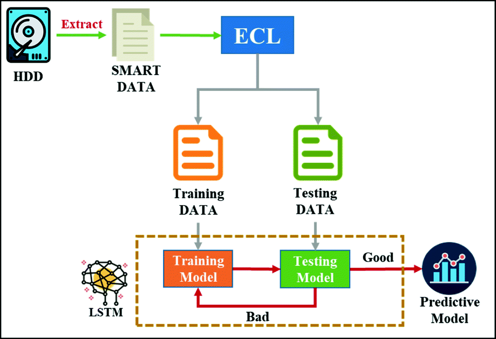 Deep Learning-Based Real-Time Failure Detection of Storage