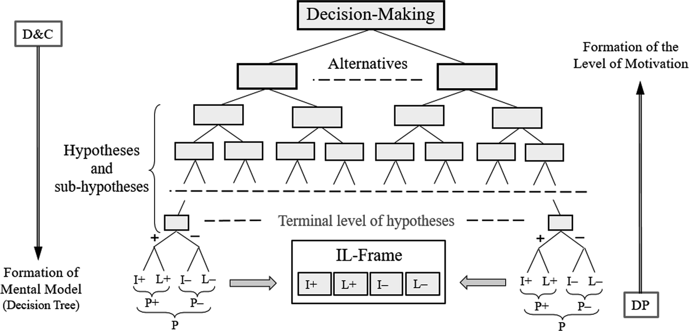 Performance Evaluation Process and Express Decision
