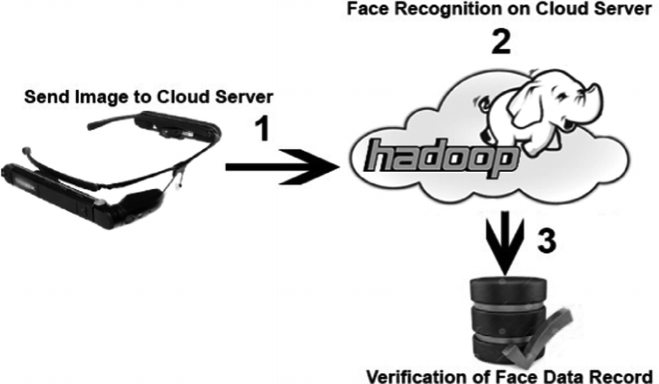 Facial Recognition on Cloud for Android Based Wearable