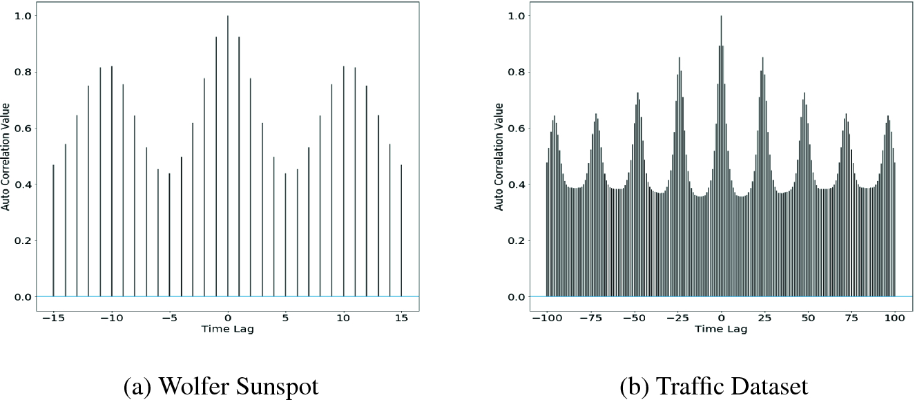 DeepTrace: A Generic Framework for Time Series Forecasting