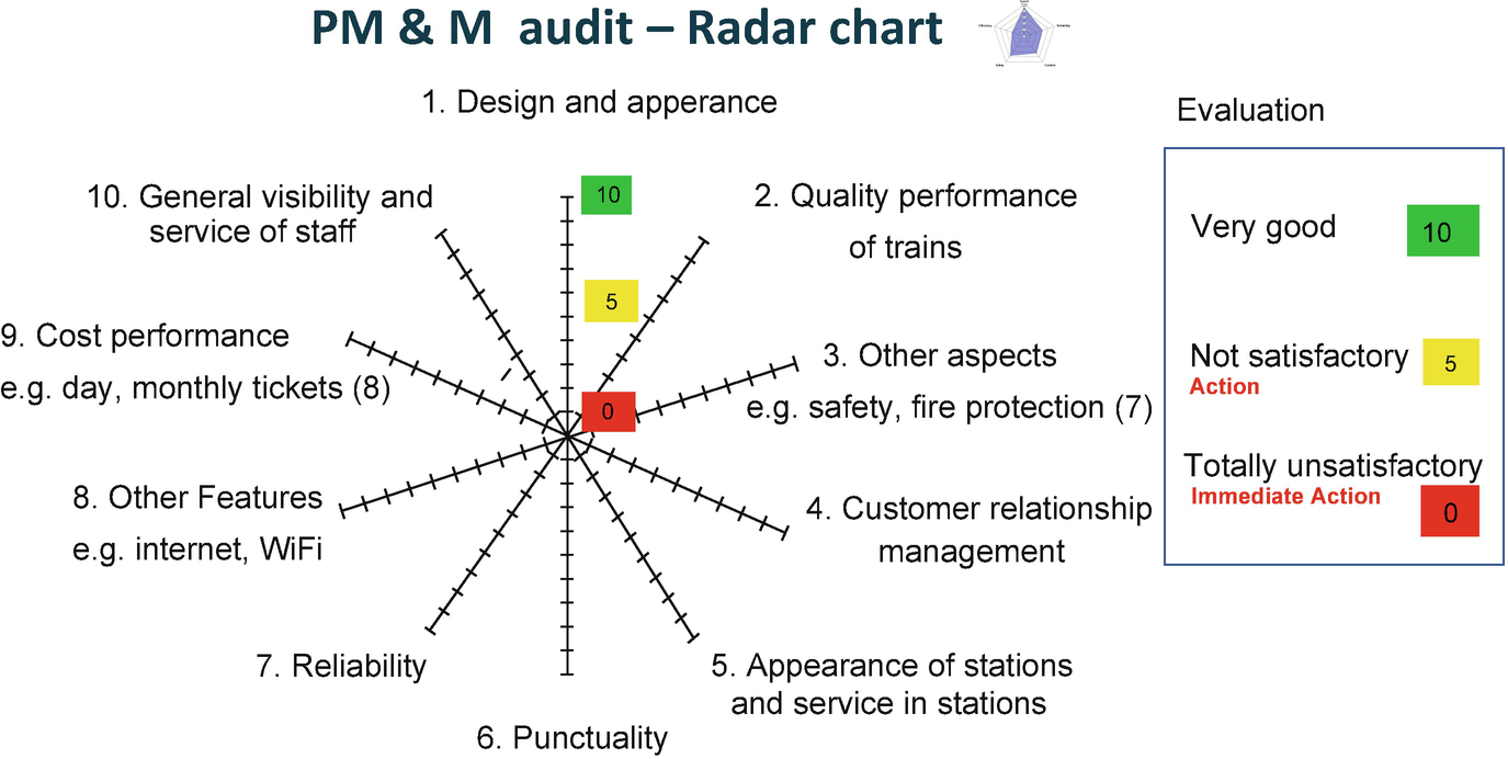 Performance Management (PM) Over the Entire Value Chain