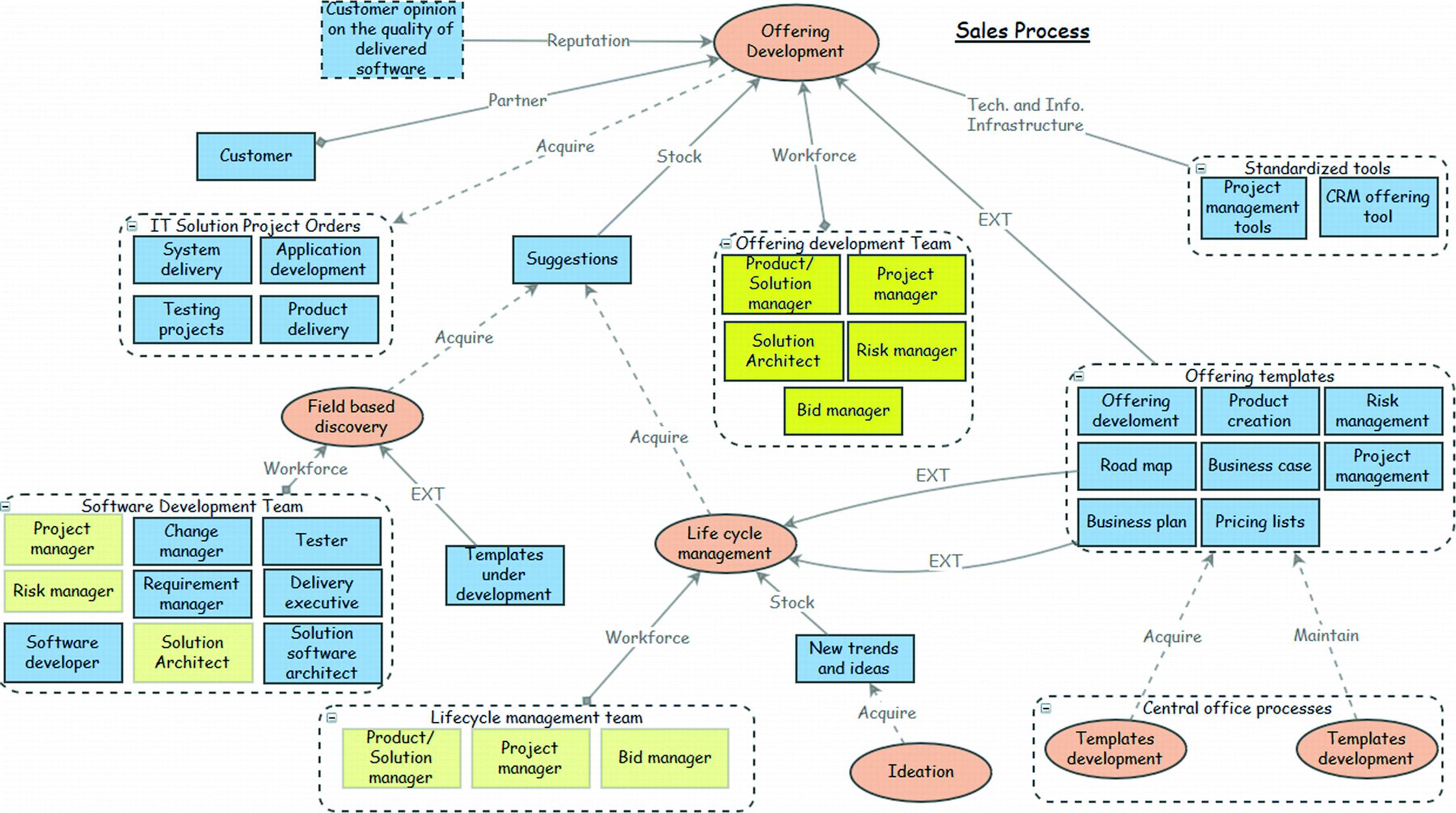 Evaluating Usefulness of a Fractal Enterprise Model