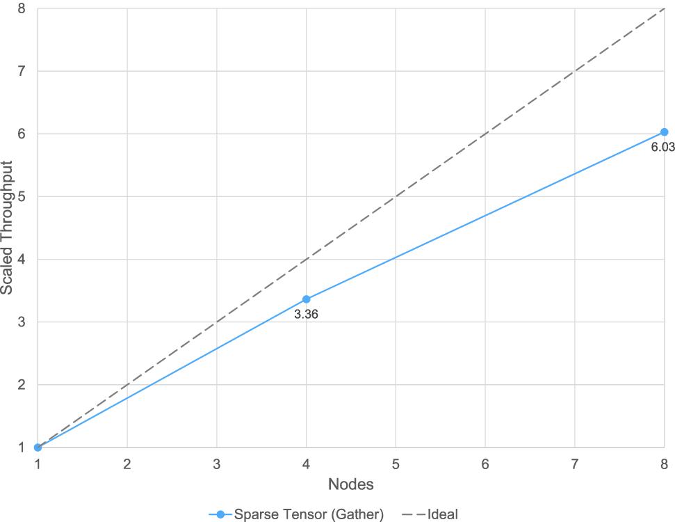 Densifying Assumed-Sparse Tensors | SpringerLink