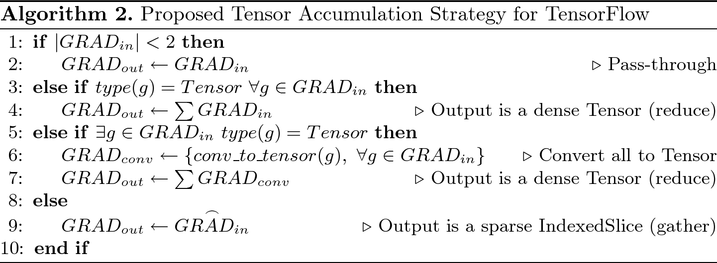Densifying Assumed-Sparse Tensors | SpringerLink