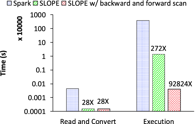 SLOPE: Structural Locality-Aware Programming Model for