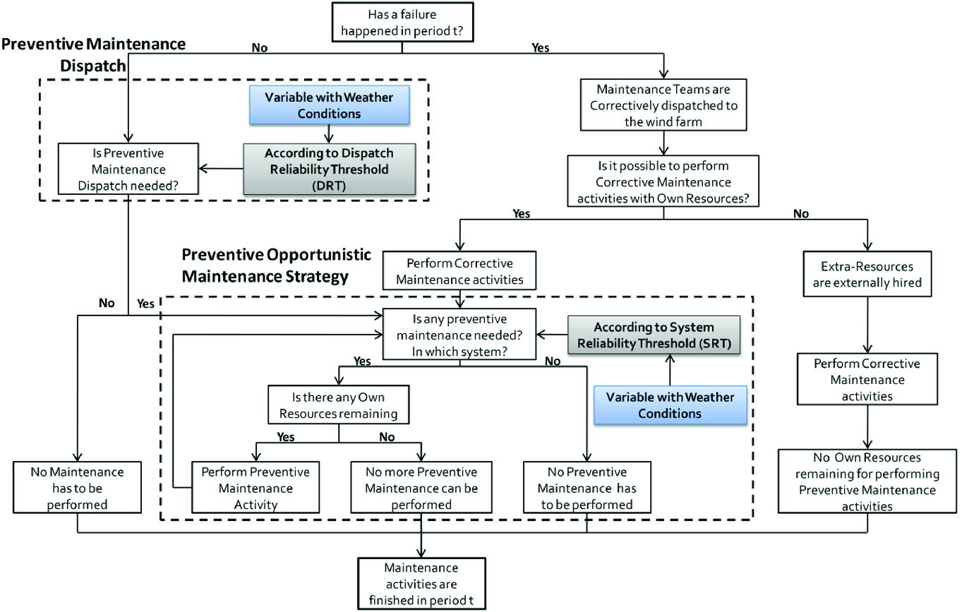 A Dynamic Opportunistic Maintenance Model to Maximize Energy-Based