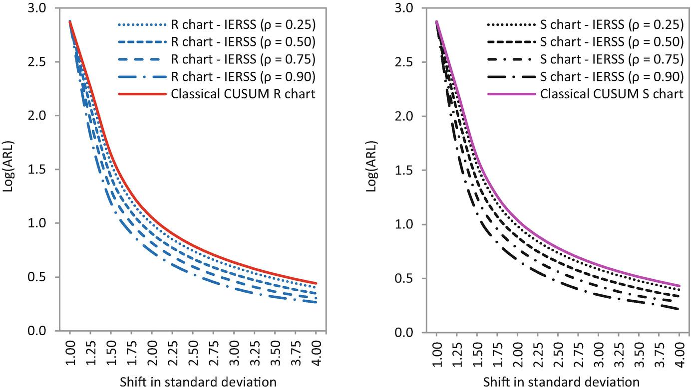 Enhanced Cumulative Sum Charts Based on Ranked Set Sampling