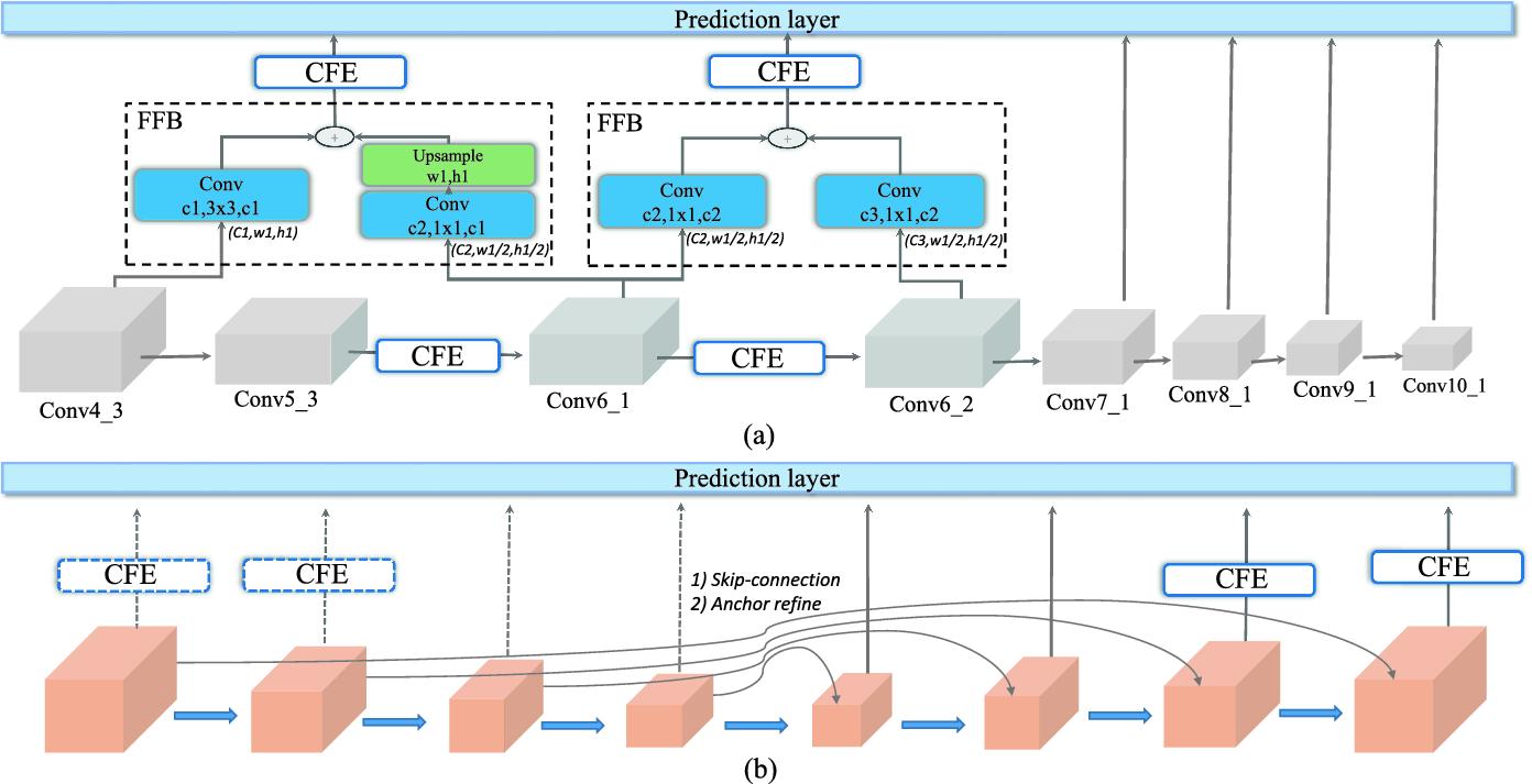 Comprehensive Feature Enhancement Module for Single-Shot Object
