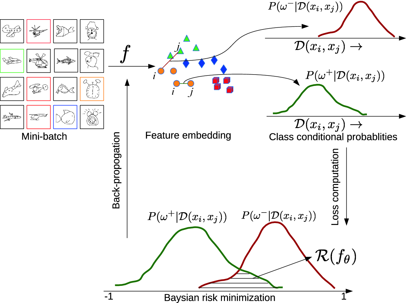 Deep Embedding Using Bayesian Risk Minimization with Application to