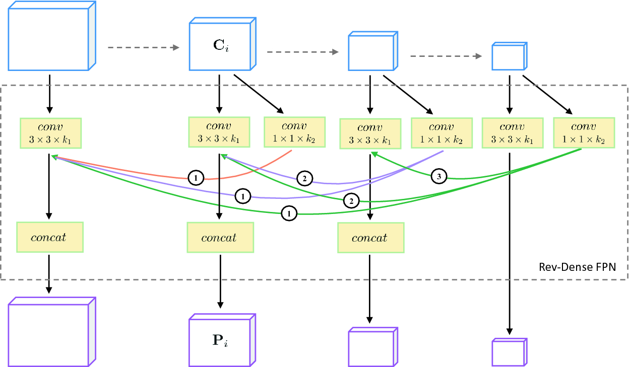Pytorch Coco Example
