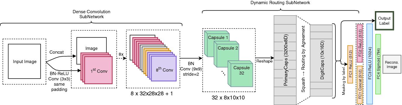 Multi-level Dense Capsule Networks | SpringerLink