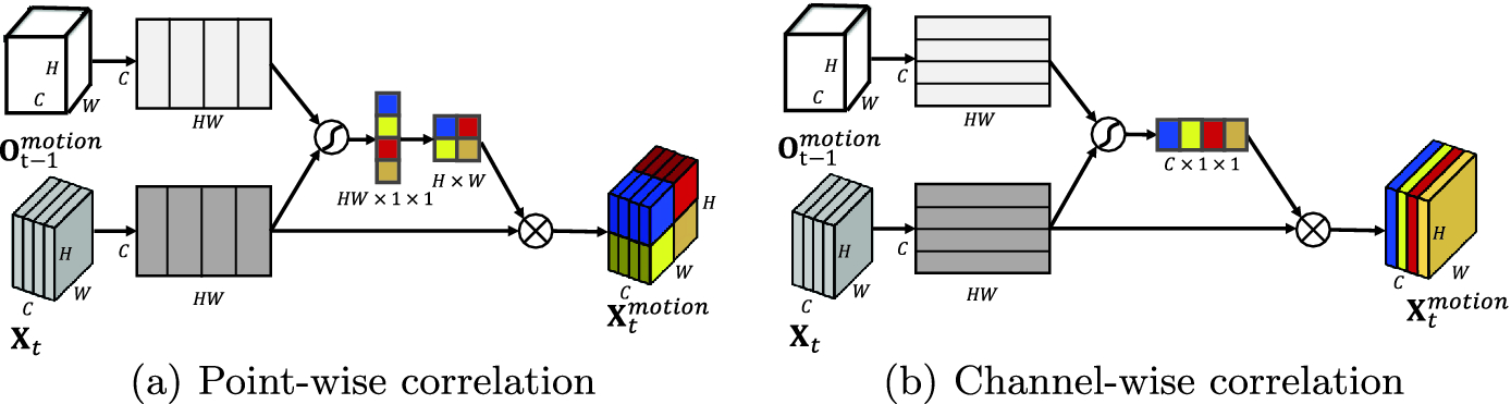 Guided Feature Selection for Deep Visual Odometry | SpringerLink