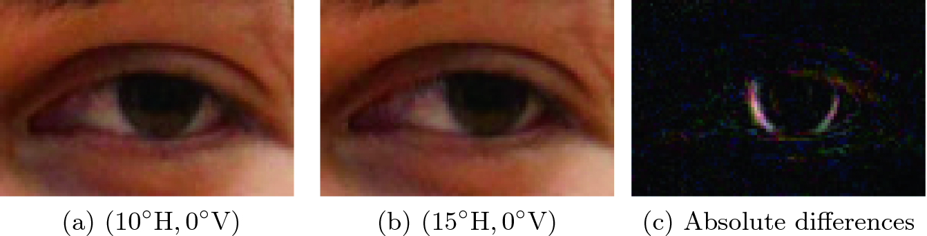 Appearance-Based Gaze Estimation Using Dilated-Convolutions
