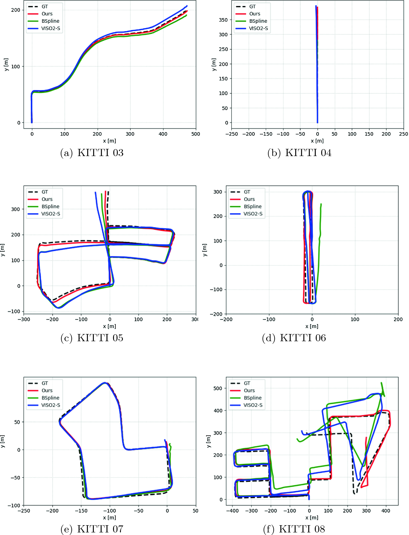Continuous-Time Stereo Visual Odometry Based on Dynamics Model