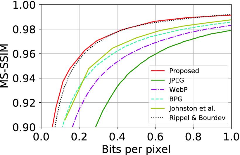 Neural Multi-scale Image Compression | SpringerLink