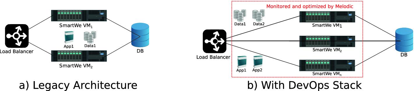 Building an Open-Source Cross-Cloud DevOps Stack for a CRM