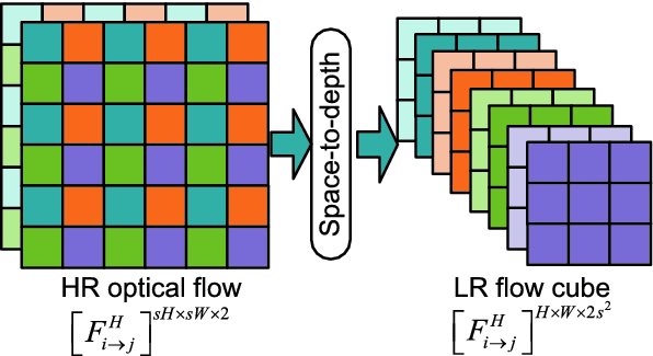 Learning for Video Super-Resolution Through HR Optical Flow