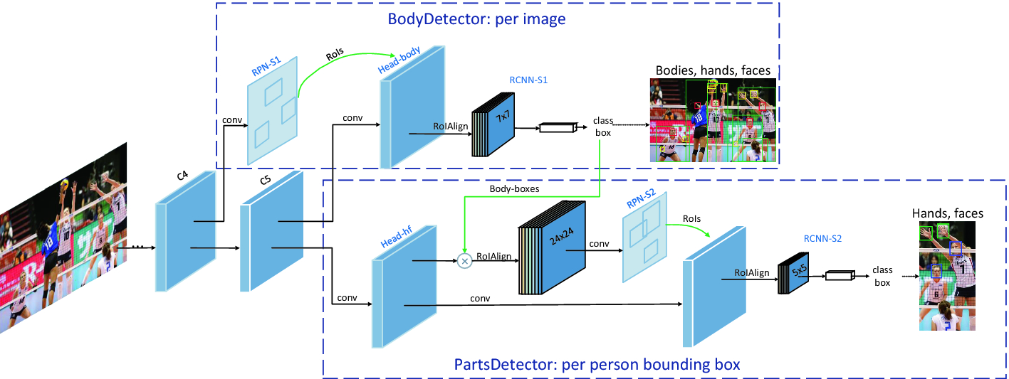 Detector-in-Detector: Multi-level Analysis for Human-Parts