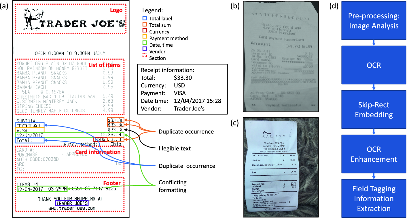 Visual-Linguistic Methods for Receipt Field Recognition
