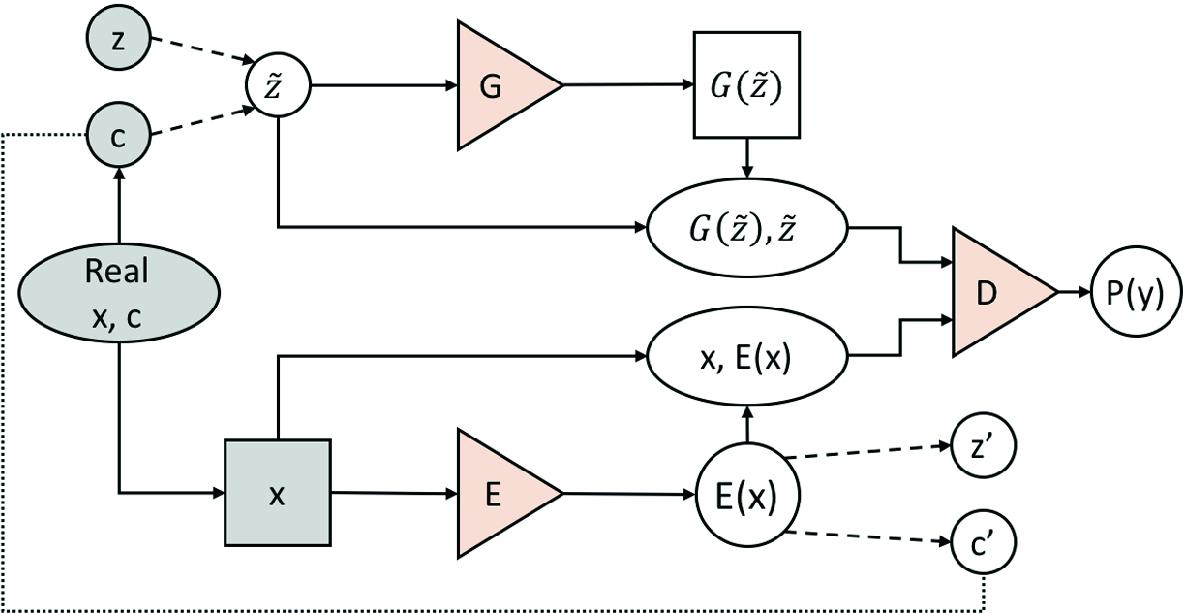 Bidirectional Conditional Generative Adversarial Networks | SpringerLink