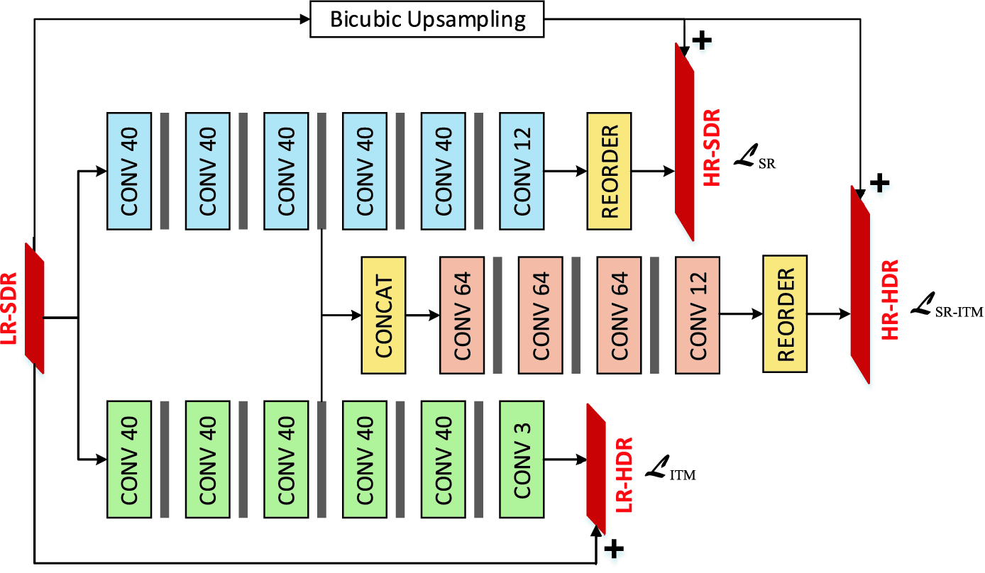 A Multi-purpose Convolutional Neural Network for Simultaneous Super