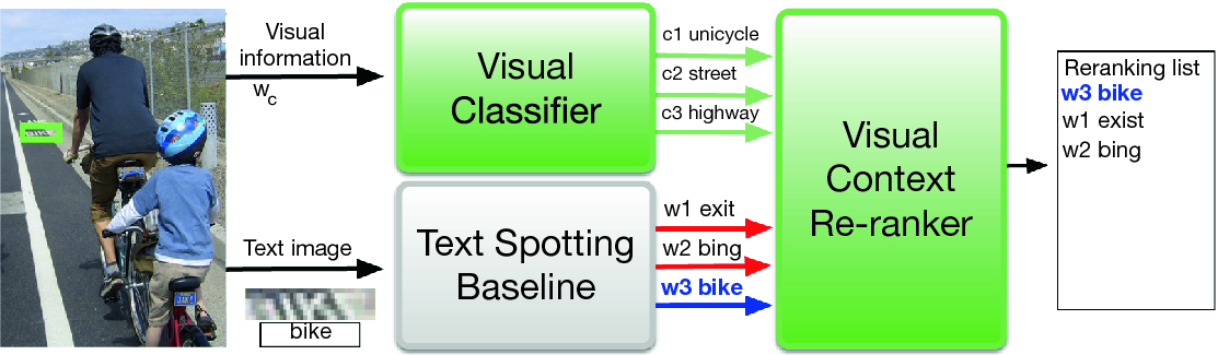 Visual Re-ranking with Natural Language Understanding for Text