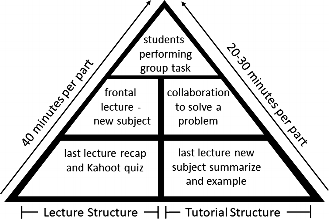 Climb Your Way to the Model: Teaching UML to Software