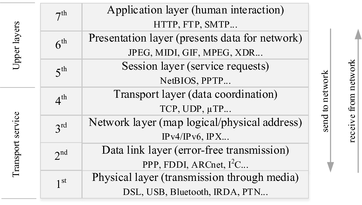 Signal Propagation and Networking Fundamentals Required in