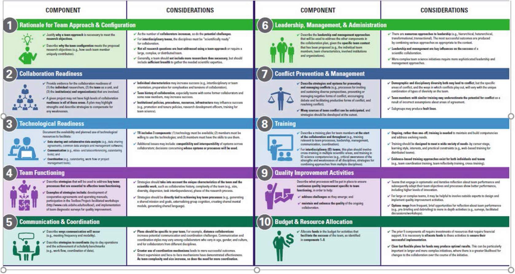 Figure 1 from Comprehensive Collaboration Plans