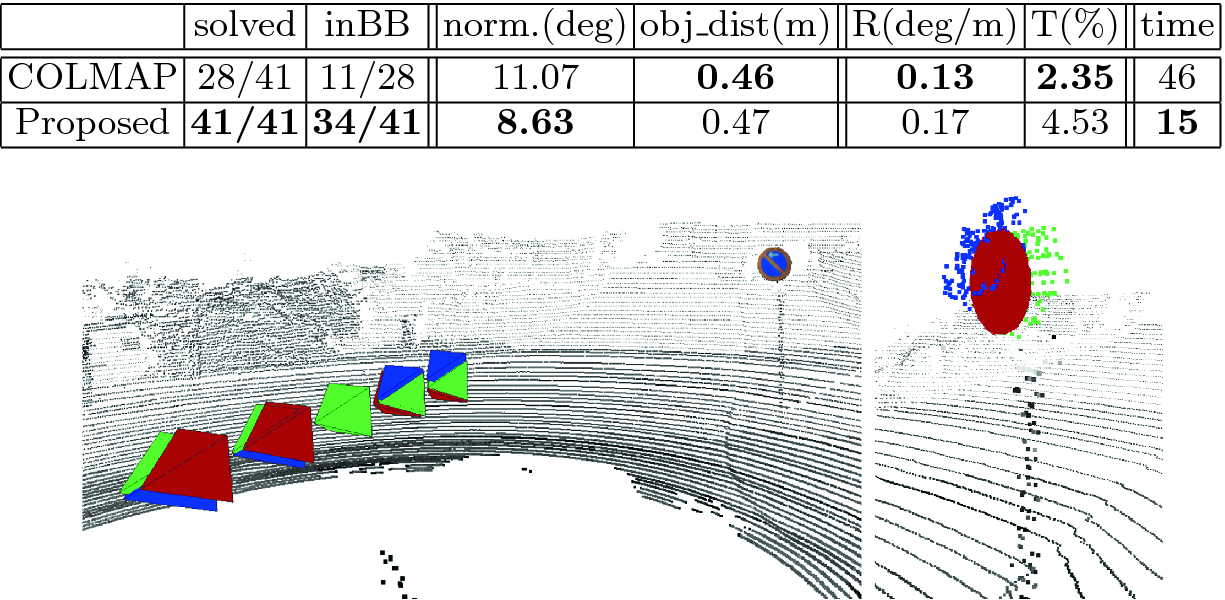 Simultaneous Multi-view Relative Pose Estimation and 3D