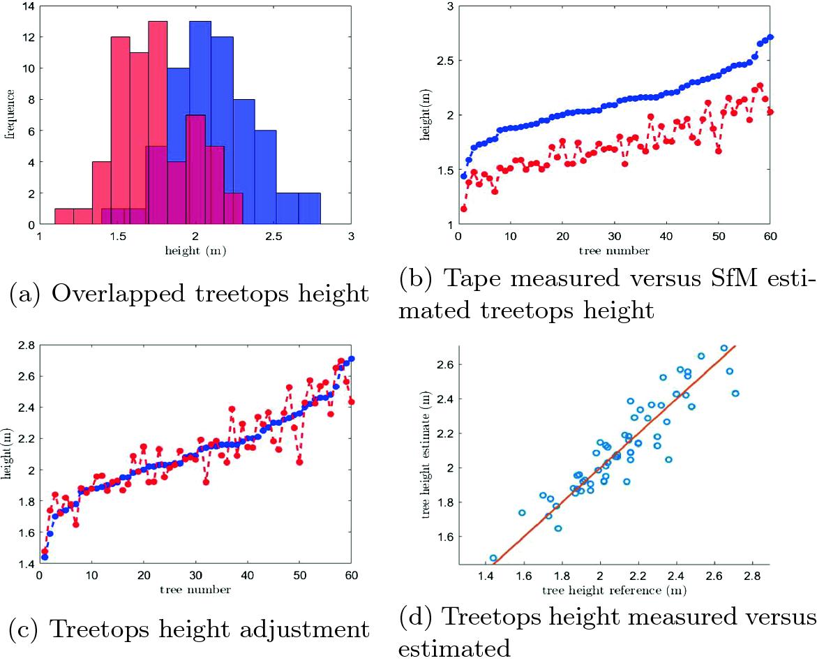 Array - estimation of forest carbon from aerial photogrammetry      rh   link springer com