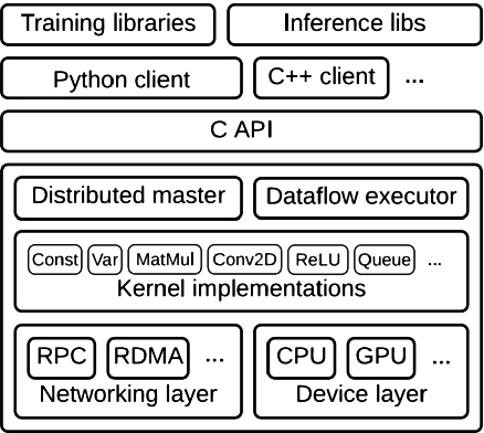 A Review of Local Feature Algorithms and Deep Learning