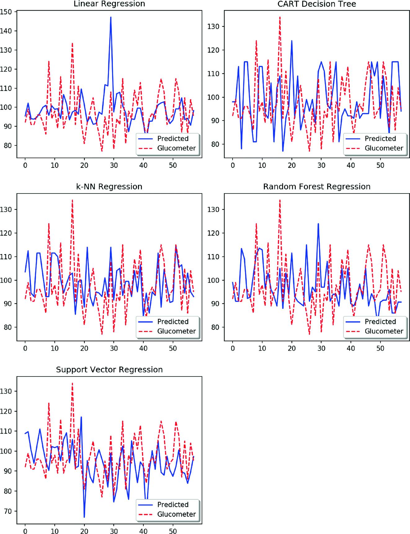 Non-invasive Glucose Level Estimation: A Comparison of