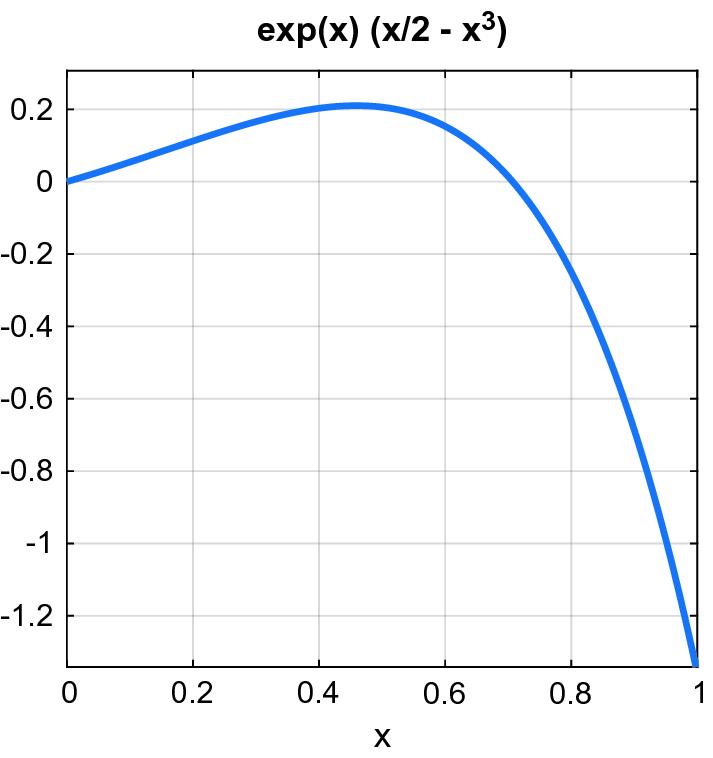 Computing Zeros of Nonlinear Univariate Functions | SpringerLink