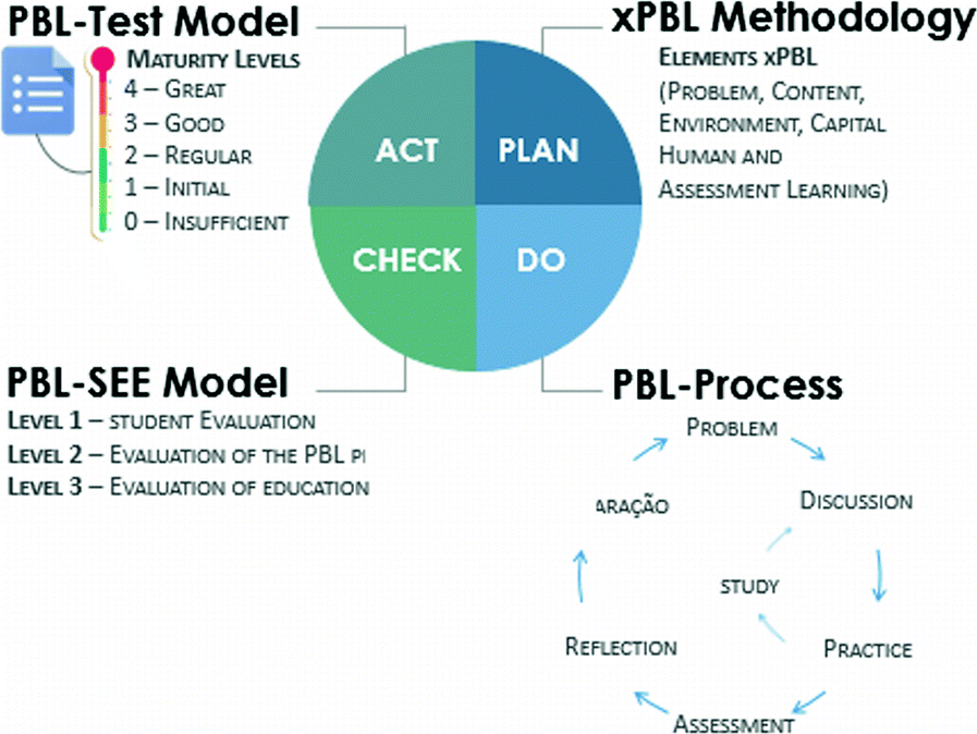 How to Apply Problem-Based Learning in a Managed Way? A Case