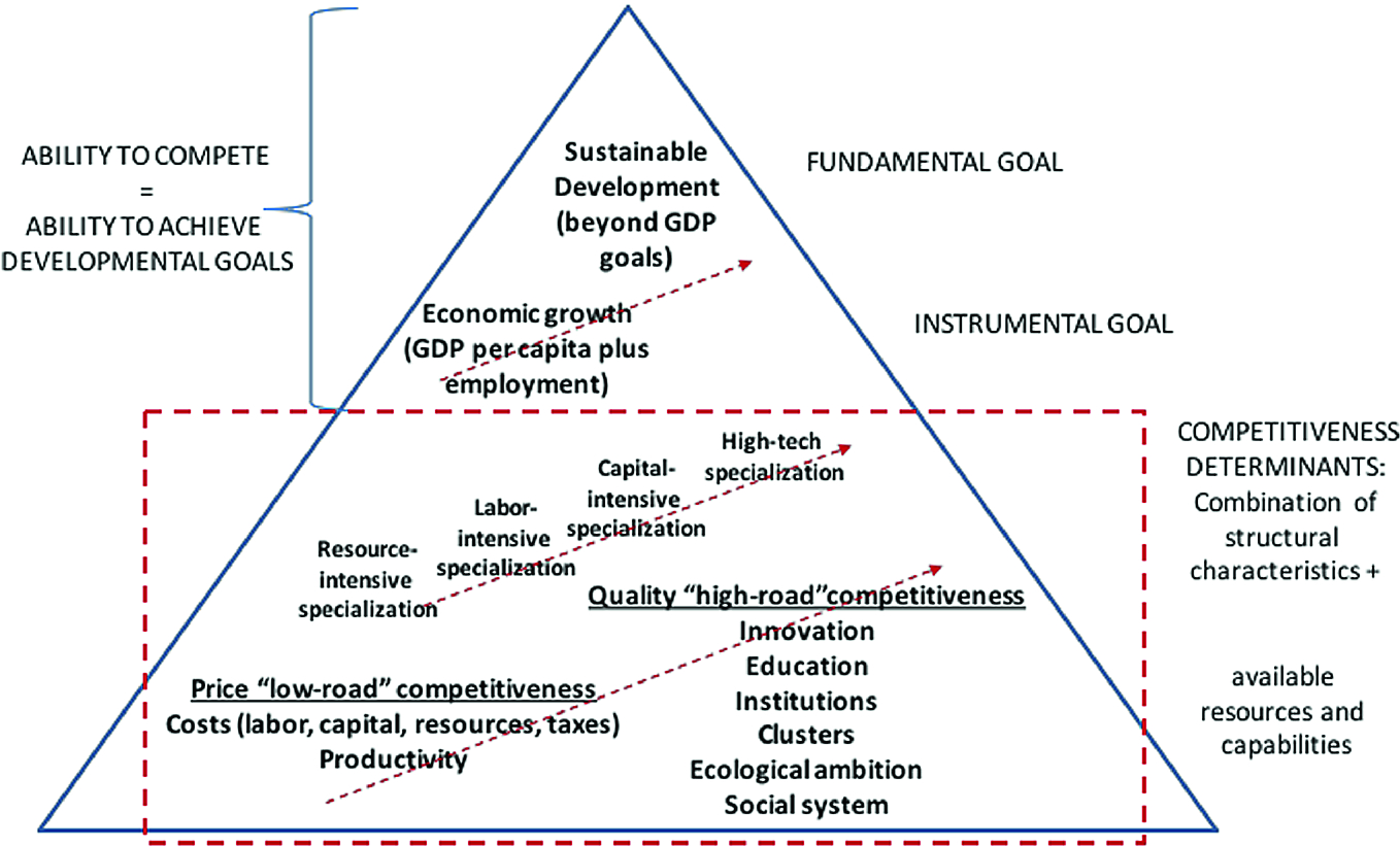 National Competitiveness and Sustainability: Friends or Foes