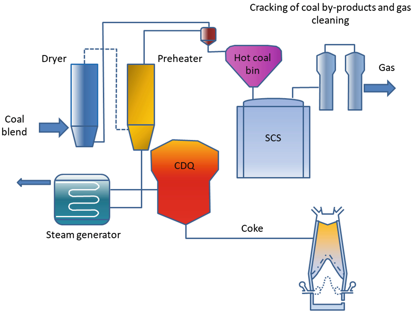 Coke Making: Most Efficient Technologies for Greenhouse