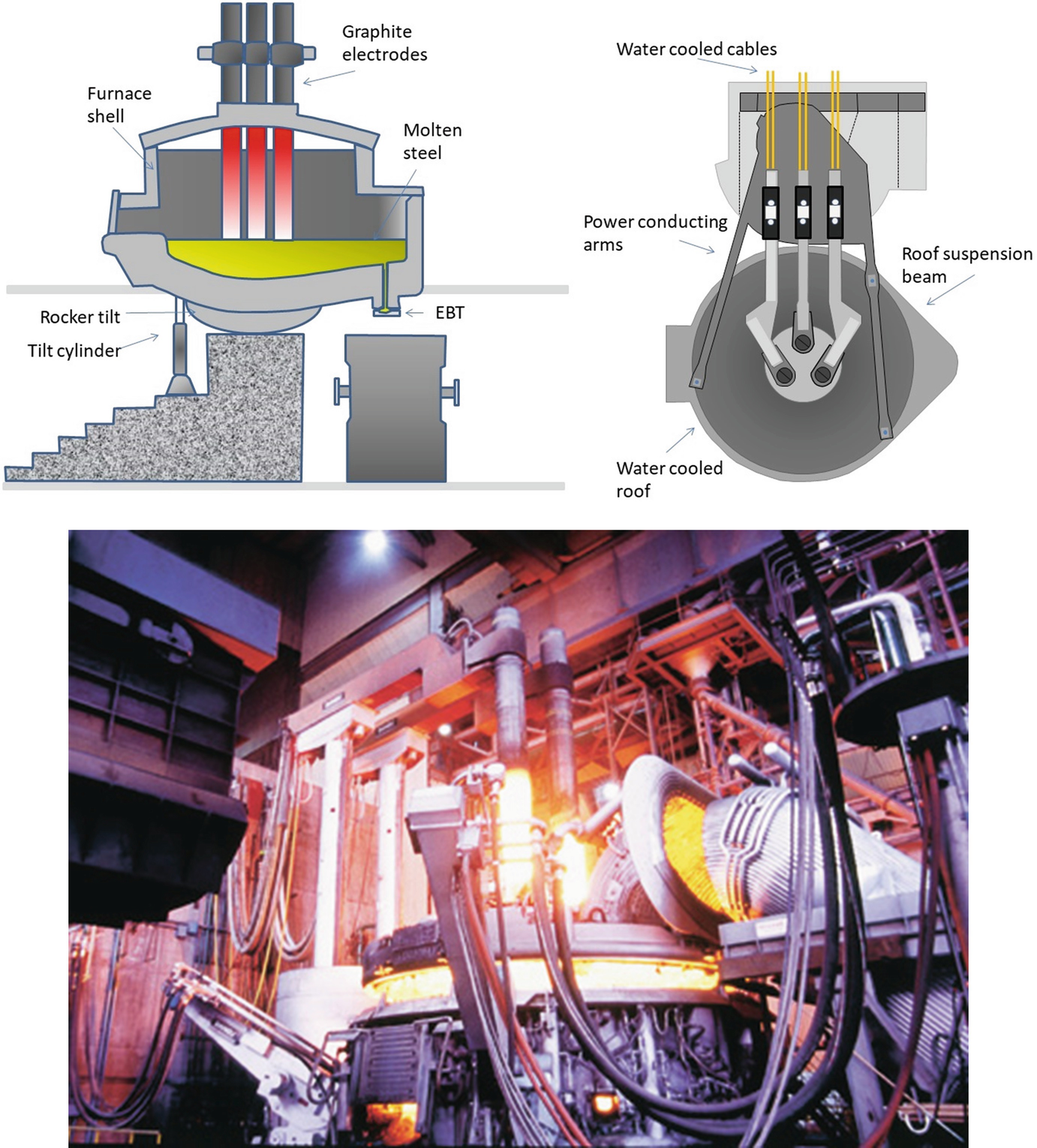 Electric Arc Furnace: Most Efficient Technologies for