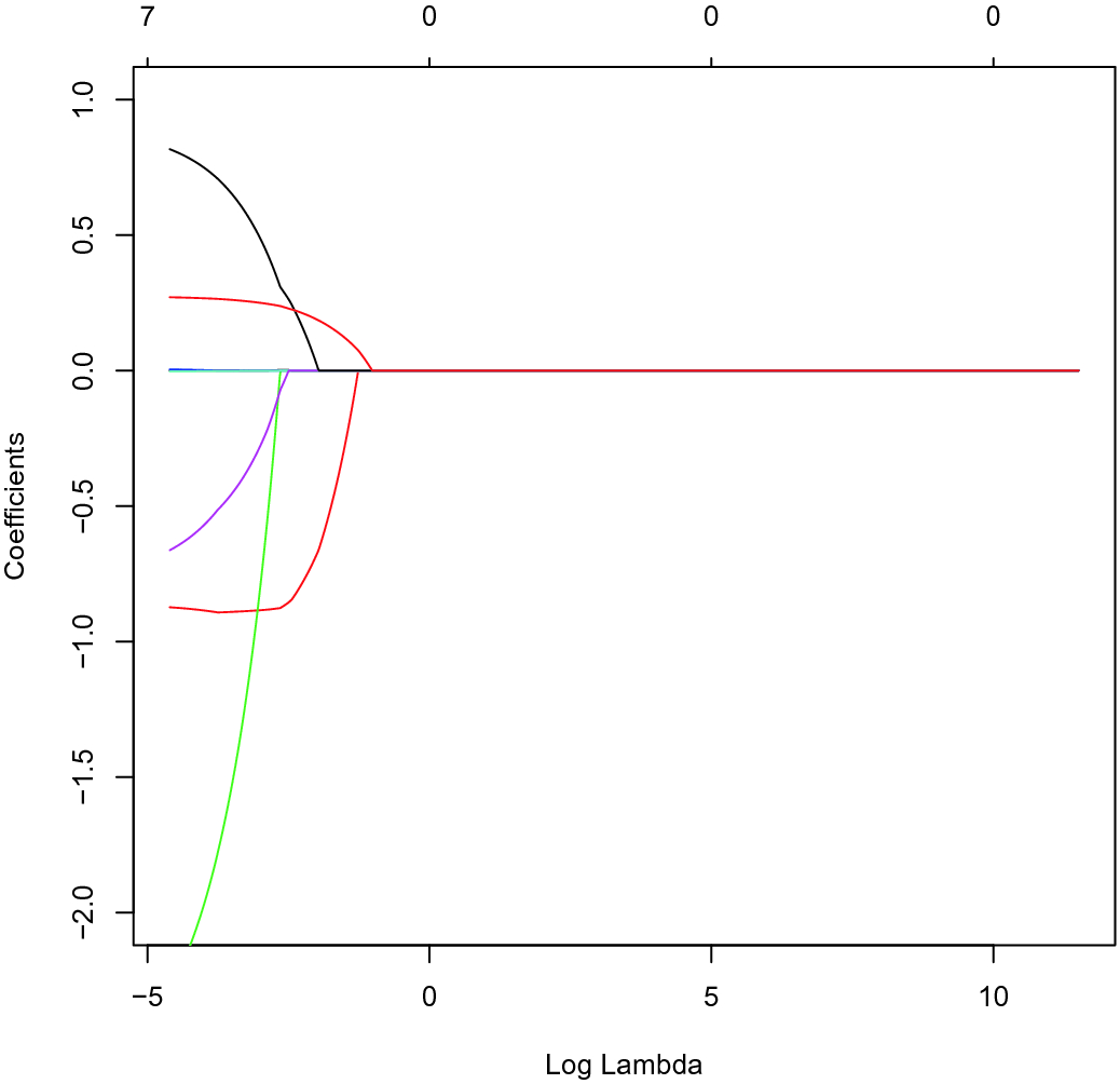 Assessing Robustness of Regularized Regression Models with