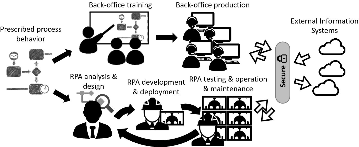A Method to Improve the Early Stages of the Robotic Process