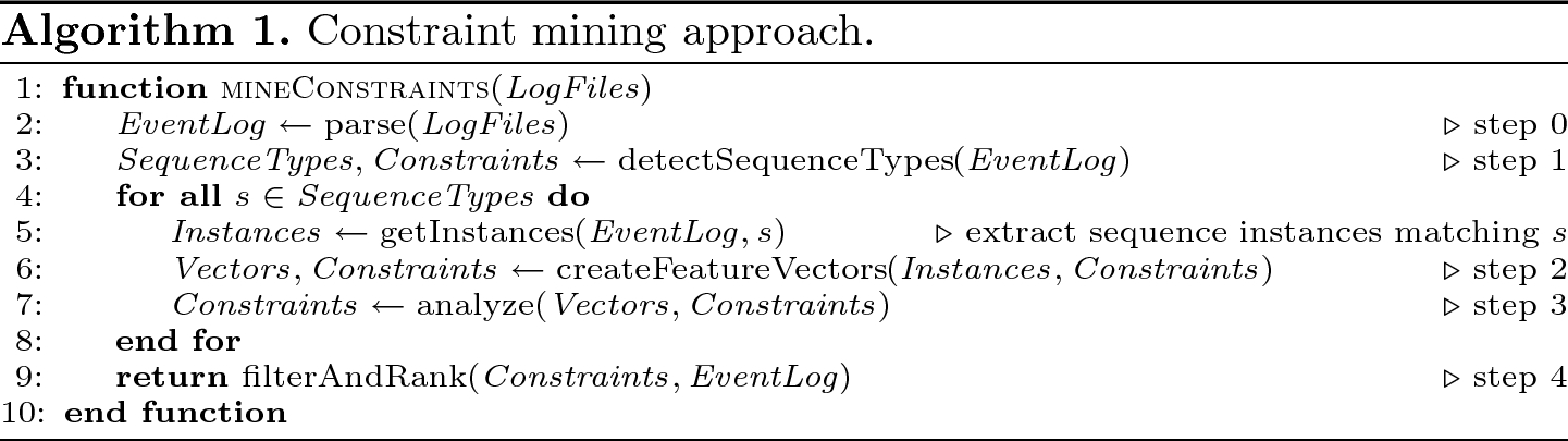 A Constraint Mining Approach to Support Monitoring Cyber