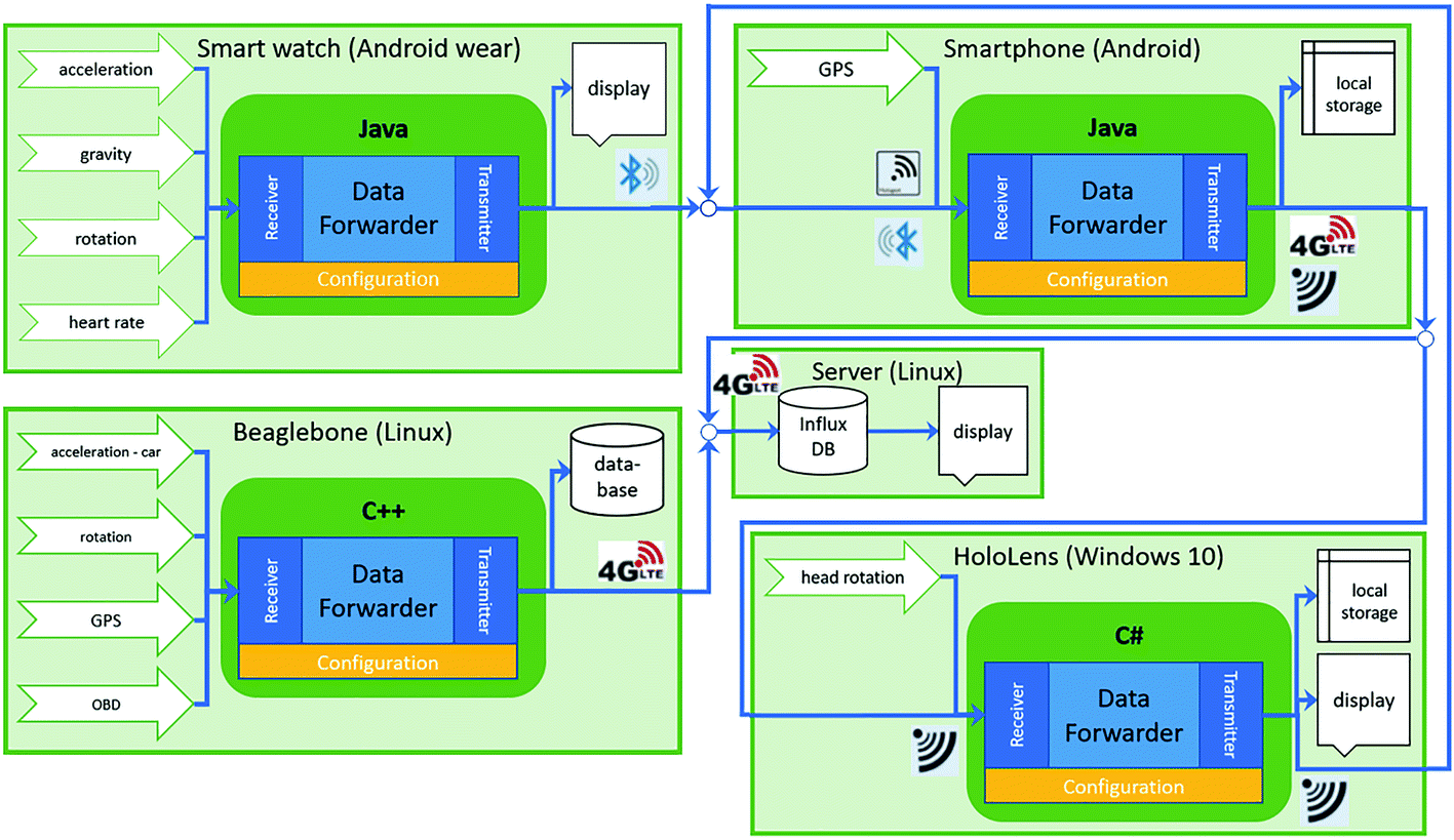 A Lightweight Framework for Multi-device Integration and