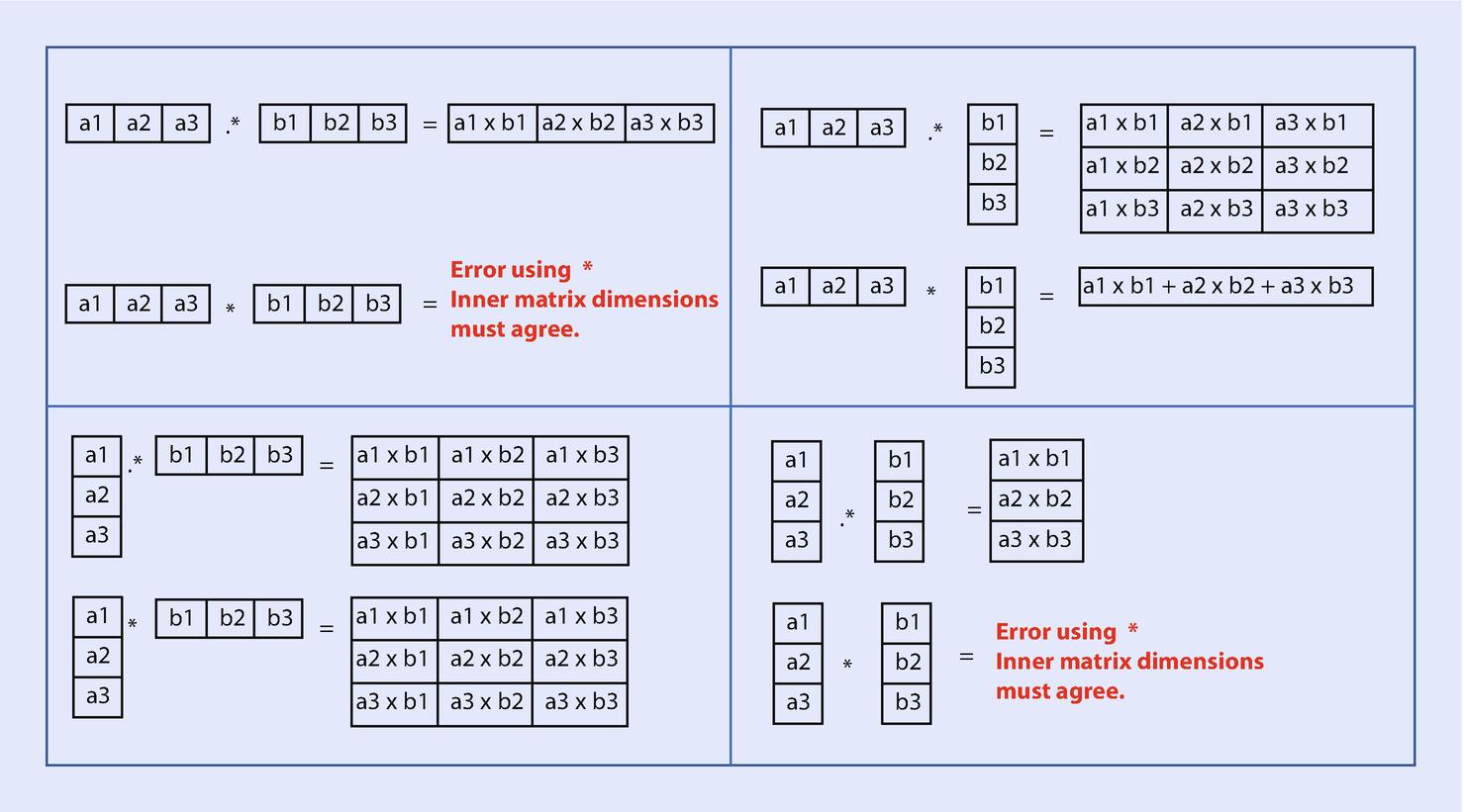 Arrays and Matrices | SpringerLink