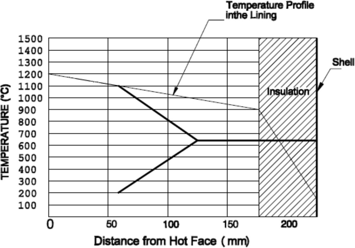 Refractory Performances and Mechanism of Damages | SpringerLink